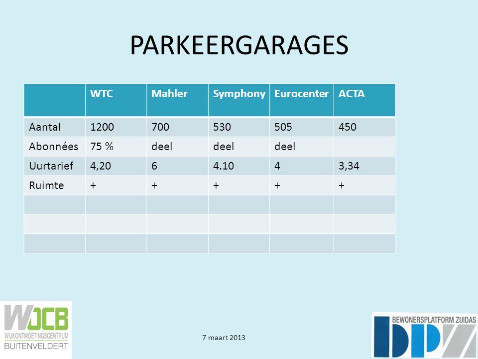 7 maart 2013 PARKEERGARAGES WTCMahlerSymphonyEurocenterACTA Aantal1200700530505450 Abonnées75 %deel Uurtarief4,2064.1043,34 Ruimte+++++