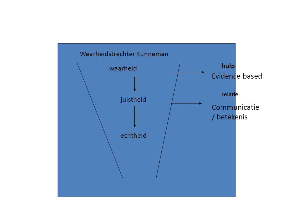 waarheid juistheid echtheid Waarheidstrechter Kunneman Evidence based Communicatie / betekenis hulp relatie