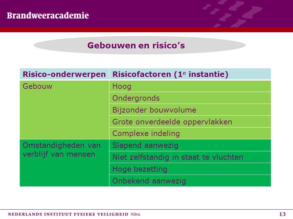 13 Gebouwen en risico's Risico-onderwerpenRisicofactoren (1 e instantie) GebouwHoog Ondergronds Bijzonder bouwvolume Grote onverdeelde oppervlakken Co