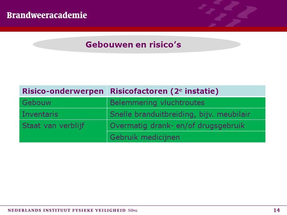 14 Gebouwen en risico's Risico-onderwerpenRisicofactoren (2 e instatie) GebouwBelemmering vluchtroutes InventarisSnelle branduitbreiding, bijv. meubil