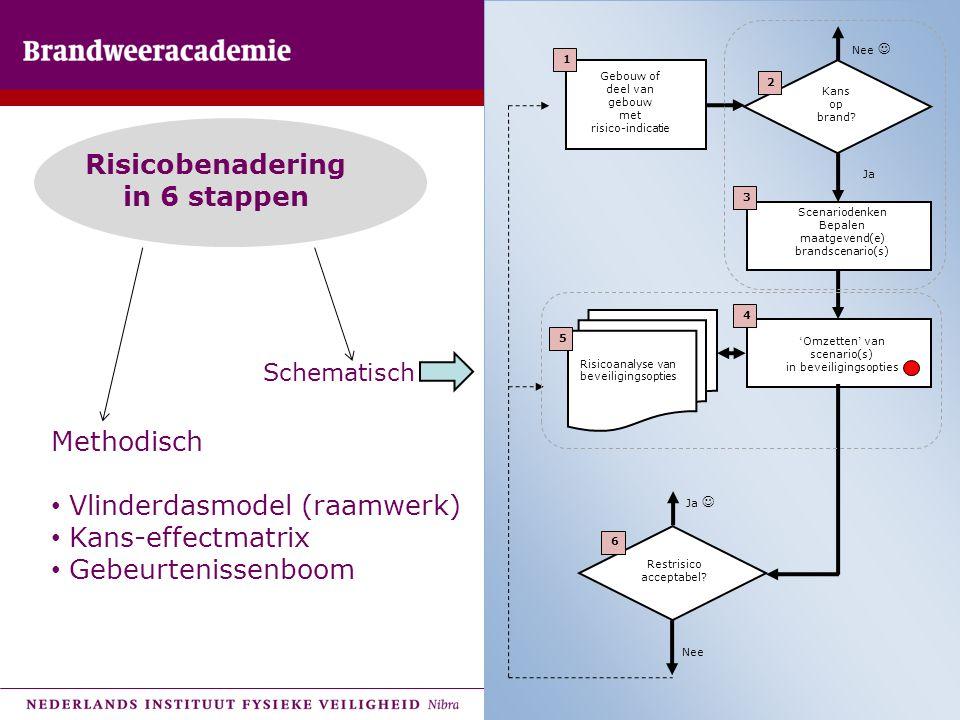 18 Risicobenadering in 6 stappen Methodisch • Vlinderdasmodel (raamwerk) • Kans-effectmatrix • Gebeurtenissenboom Schematisch Gebouw of deel van gebou