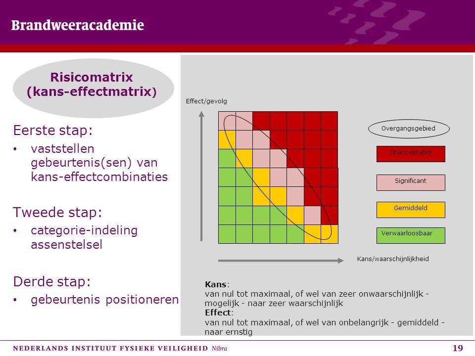 19 Risicomatrix (kans-effectmatrix ) Overgangsgebied Significant Gemiddeld Verwaarloosbaar Onacceptabel Kans: van nul tot maximaal, of wel van zeer on