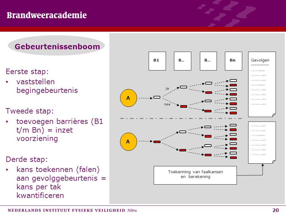 20 Gebeurtenissenboom Eerste stap: • vaststellen begingebeurtenis Tweede stap: • toevoegen barrières (B1 t/m Bn) = inzet voorziening Derde stap: • kan