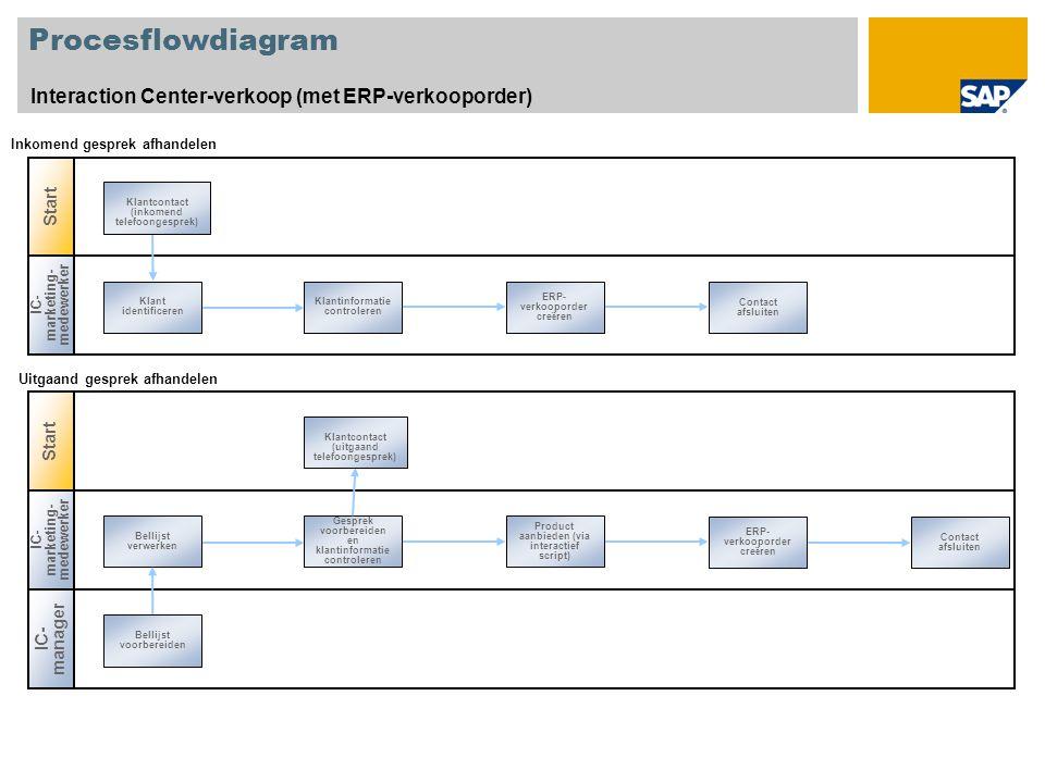 Procesflowdiagram Interaction Center-verkoop (met ERP-verkooporder) Start IC- marketing- medewerker Klant identificeren Contact afsluiten Klantinforma