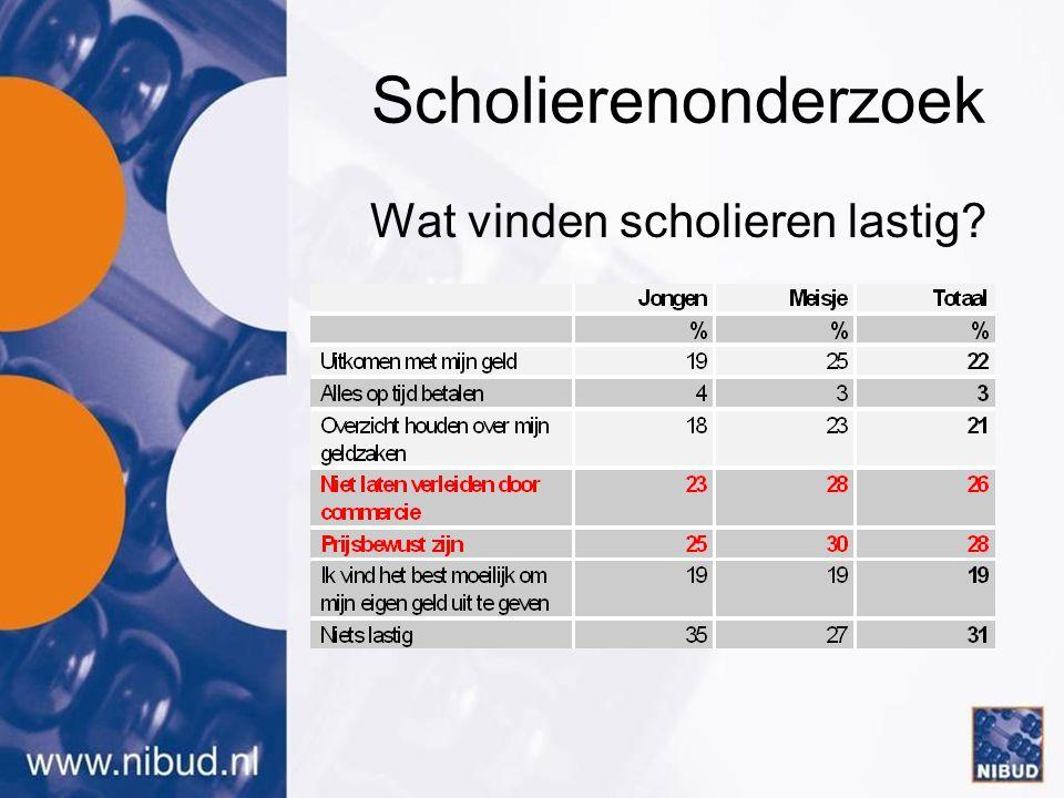 (Werkende) jongeren •Geld lenen 30 % •Rood staan 9 % •Op afbetaling kopen 8 % •Rekening niet betalen 9 % Schulden: •Gemiddeld bedrag (40%) € 900 - thuiswonend (1:3)€ 760 - uitwonend(2:3) € 1750 - meisje€ 690 - jongen€ 1020