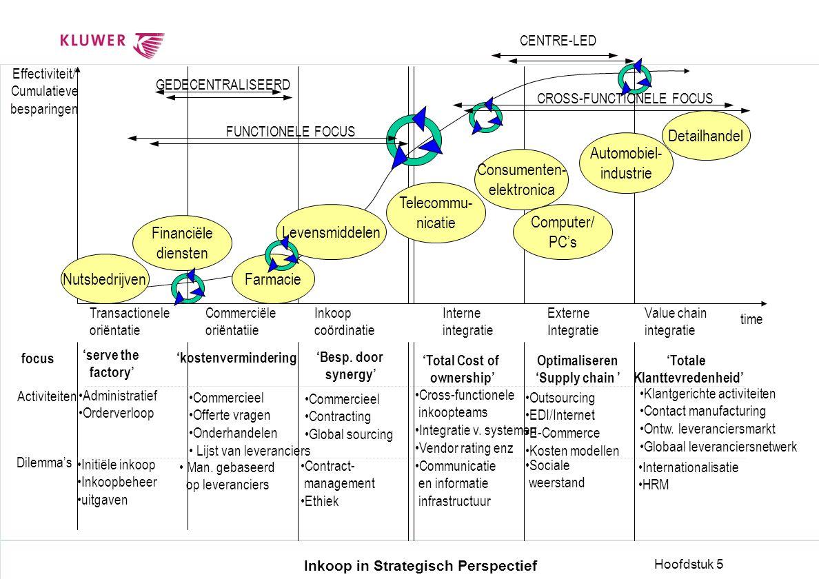 Inkoop in Strategisch Perspectief Hoofdstuk 5 Effectiviteit/ Cumulatieve besparingen Transactionele oriëntatie Commerciële oriëntatiie Inkoop coördina