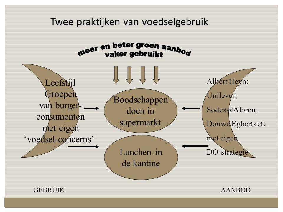 Twee praktijken van voedselgebruik Boodschappen doen in supermarkt Albert Heyn; Unilever; Sodexo/Albron; Douwe Egberts etc.