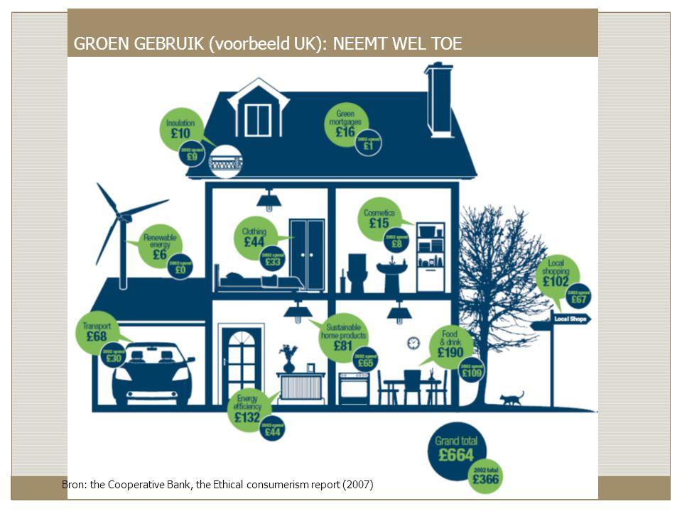 Bron: the Cooperative Bank, the Ethical consumerism report (2007) GROEN GEBRUIK (voorbeeld UK): NEEMT WEL TOE