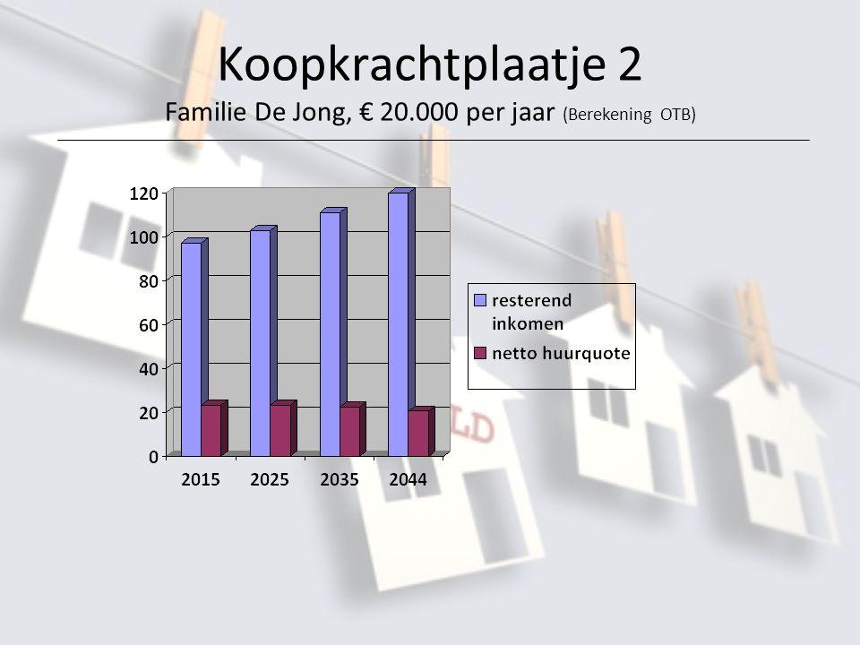 Koopkrachtplaatje 2 Familie De Jong, € 20.000 per jaar (Berekening OTB)