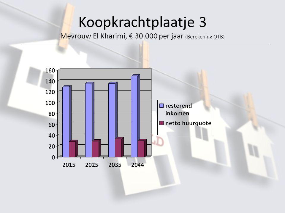 Koopkrachtplaatje 3 Mevrouw El Kharimi, € 30.000 per jaar (Berekening OTB)