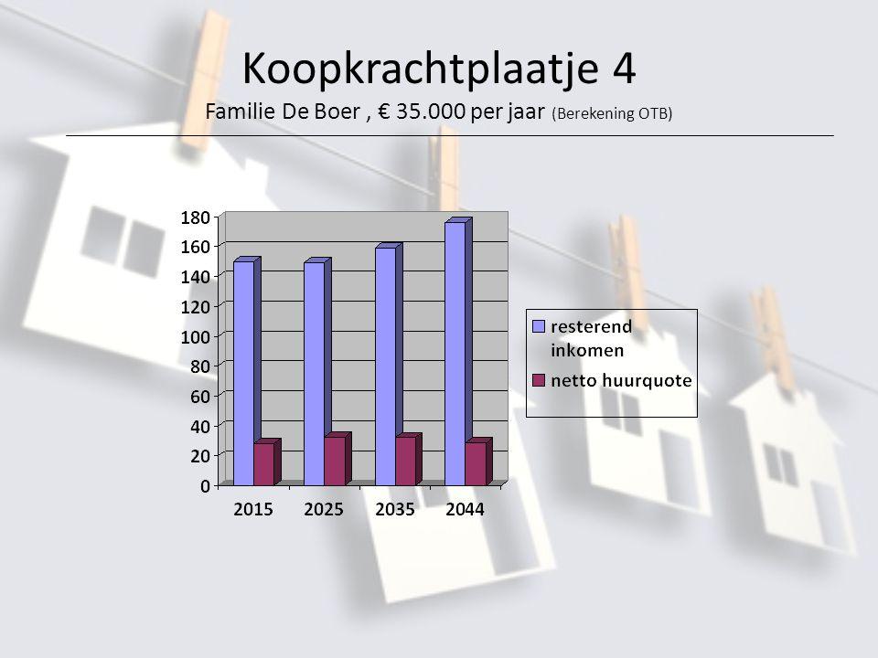 Koopkrachtplaatje 4 Familie De Boer, € 35.000 per jaar (Berekening OTB)