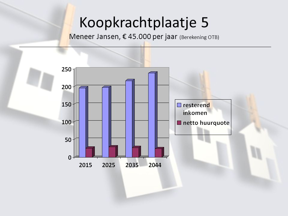 Koopkrachtplaatje 5 Meneer Jansen, € 45.000 per jaar (Berekening OTB)