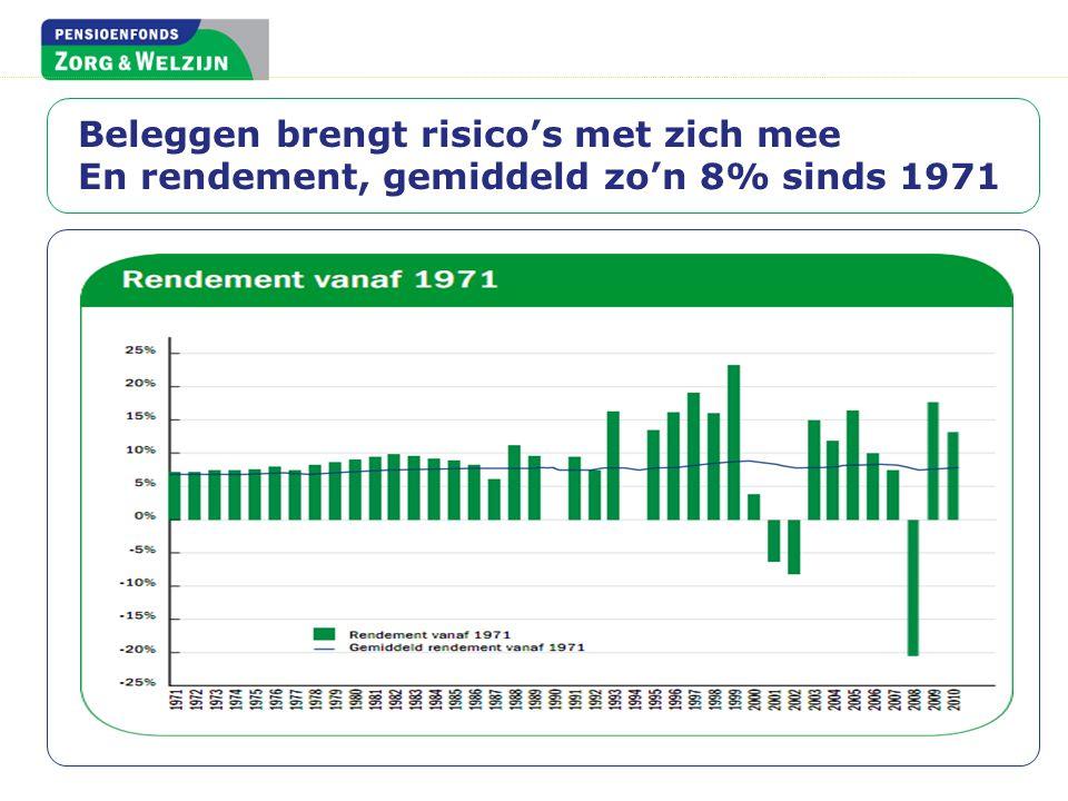 Beleggen brengt risico's met zich mee En rendement, gemiddeld zo'n 8% sinds 1971