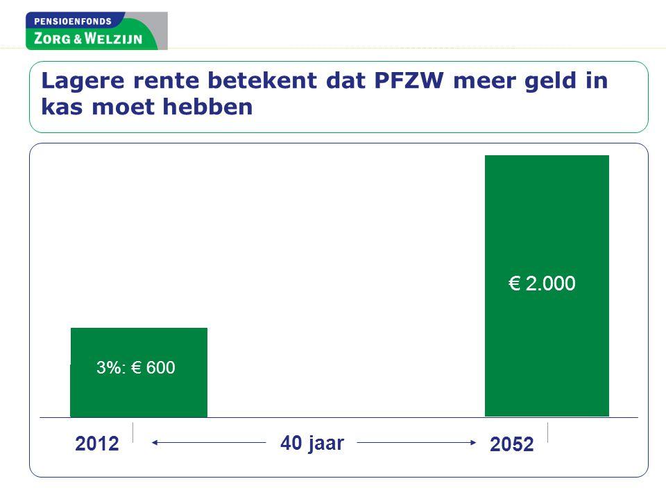 € 2.000 2052 4%: € 400 2012 3%: € 600 40 jaar Lagere rente betekent dat PFZW meer geld in kas moet hebben