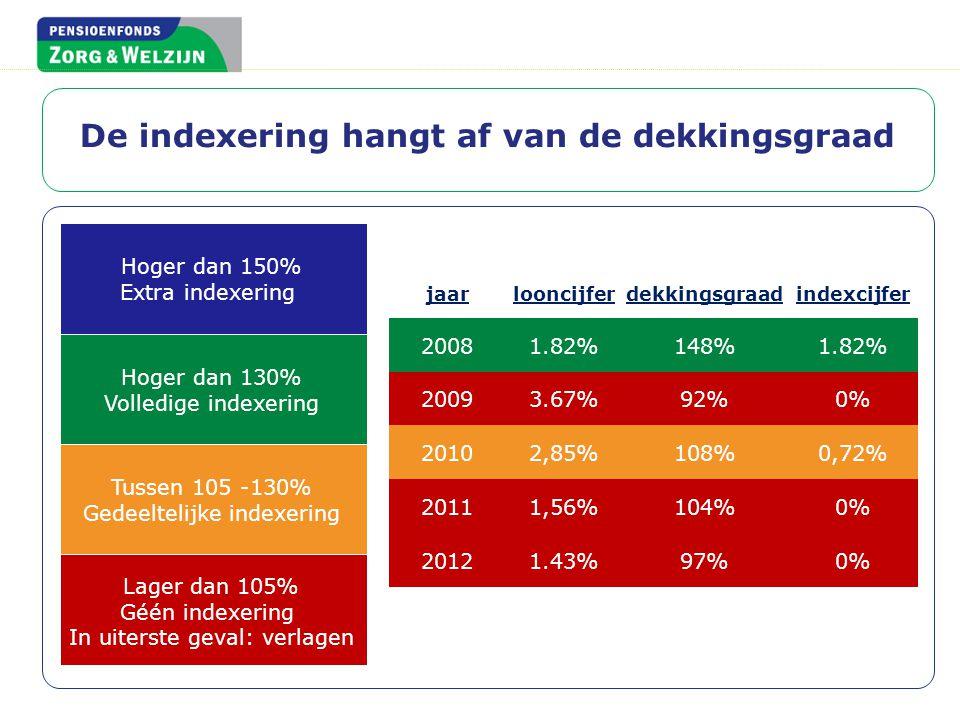 Lager dan 105% Géén indexering In uiterste geval: verlagen Tussen 105 -130% Gedeeltelijke indexering Hoger dan 130% Volledige indexering De indexering