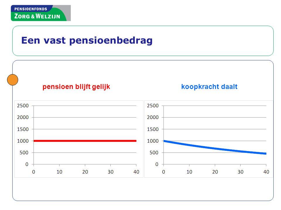 Een vast pensioenbedrag pensioen blijft gelijk koopkracht daalt