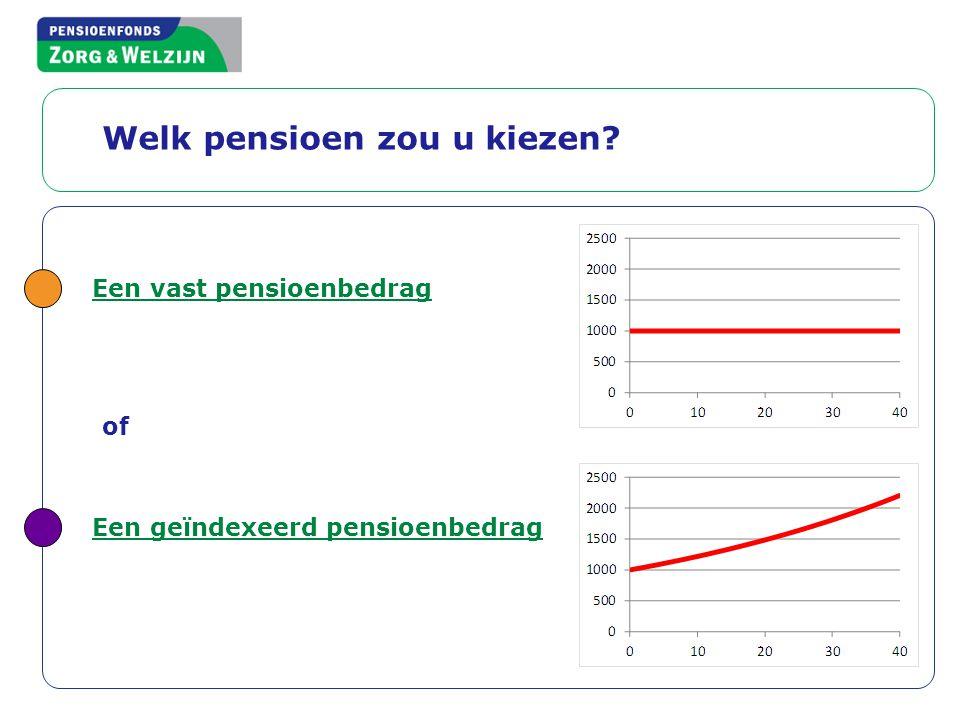Welk pensioen zou u kiezen? Een vast pensioenbedrag of Een geïndexeerd pensioenbedrag 19