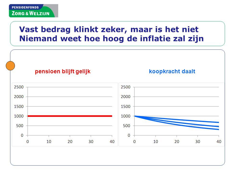 pensioen blijft gelijk koopkracht daalt Vast bedrag klinkt zeker, maar is het niet Niemand weet hoe hoog de inflatie zal zijn