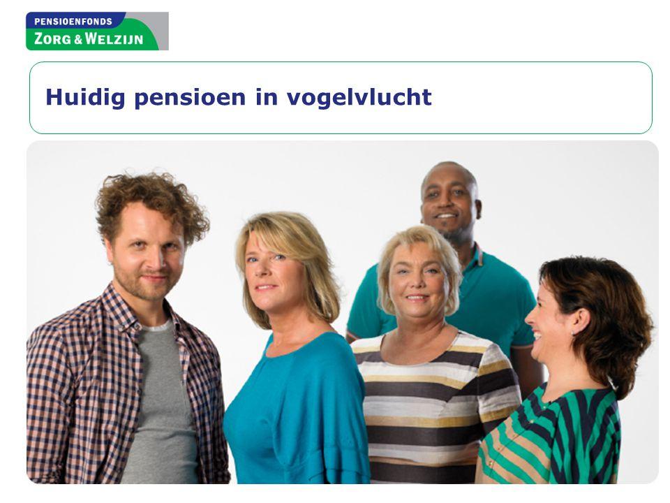 Pensioen in Nederland Individueel Overheid/AOW Werkgever/PFZW • Collectief: lage kosten • Solidair: risico's samen delen • Verplicht: hele sector doet mee