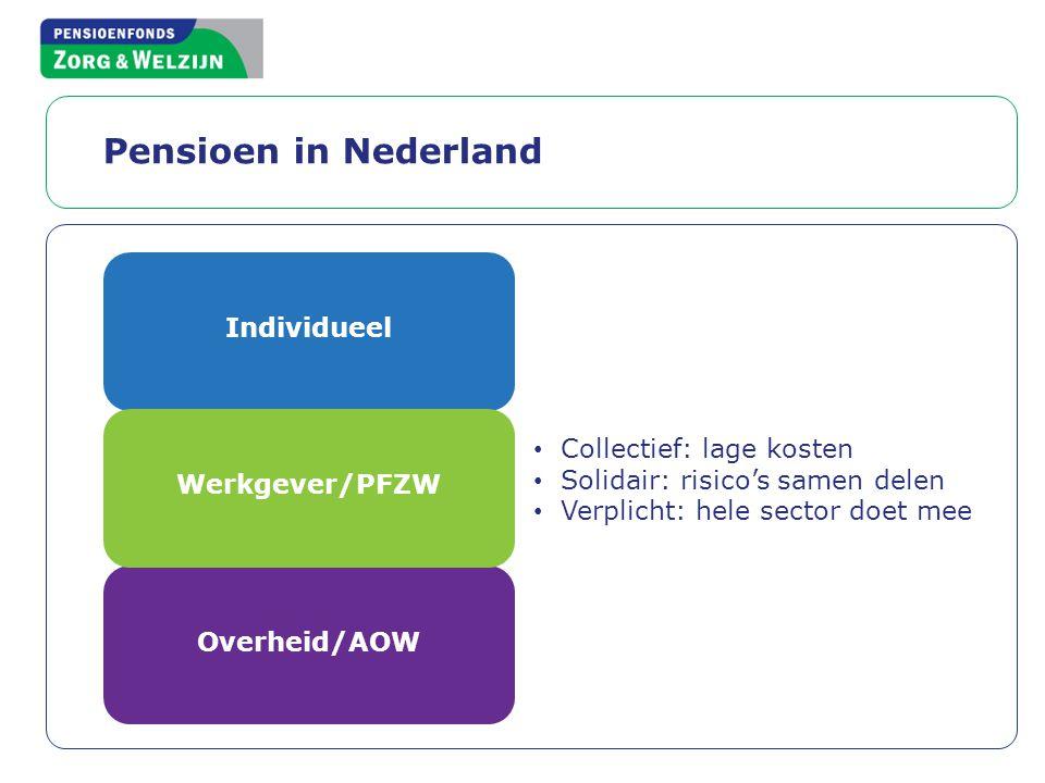 Pensioen in Nederland Individueel Overheid/AOW Werkgever/PFZW • Collectief: lage kosten • Solidair: risico's samen delen • Verplicht: hele sector doet