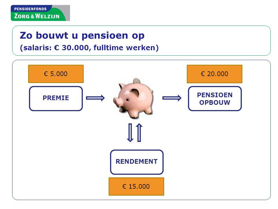 € 400 Zo bouwt u pensioen op (salaris: € 30.000, fulltime werken) PREMIE RENDEMENT PENSIOEN OPBOUW Jaarlijks, levenslang vanaf 65 PFZW wil pensioen la