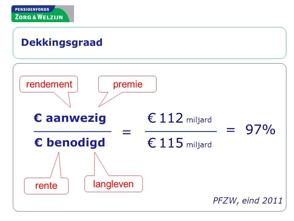 Dekkingsgraad € aanwezig € benodigd € 112 miljard = 97% rendement rente = PFZW, eind 2011 langleven premie € 115 miljard