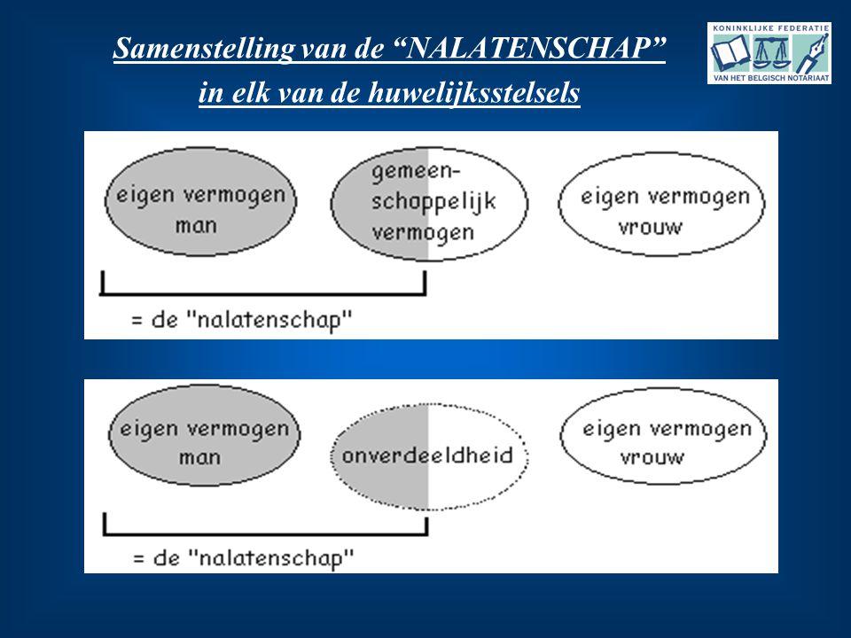 """Samenstelling van de """"NALATENSCHAP"""" in elk van de huwelijksstelsels"""