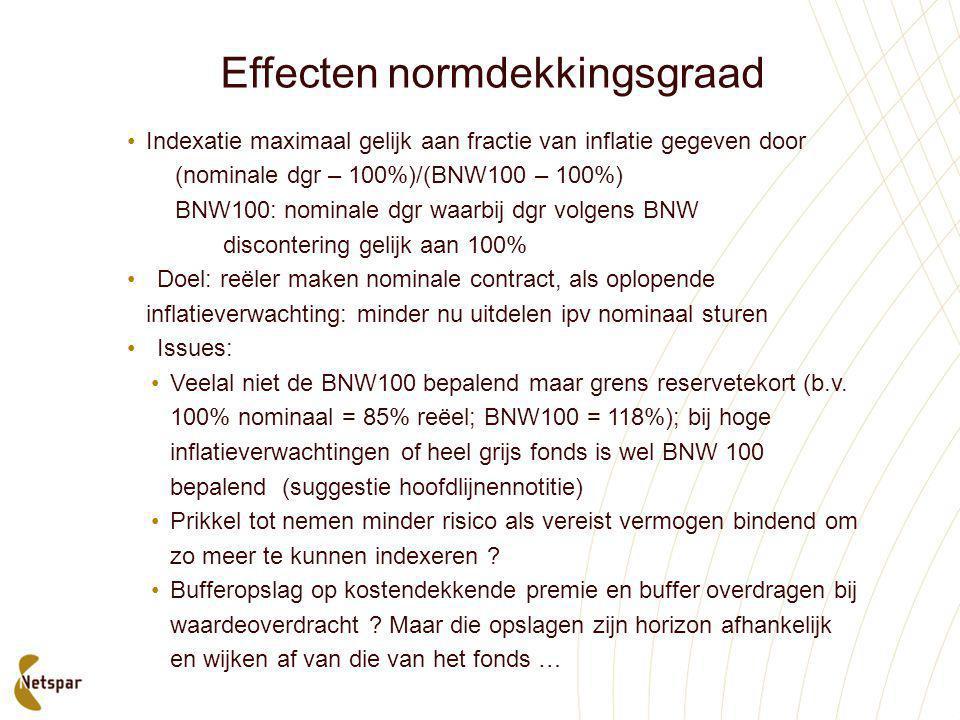 Effecten normdekkingsgraad •Indexatie maximaal gelijk aan fractie van inflatie gegeven door (nominale dgr – 100%)/(BNW100 – 100%) BNW100: nominale dgr