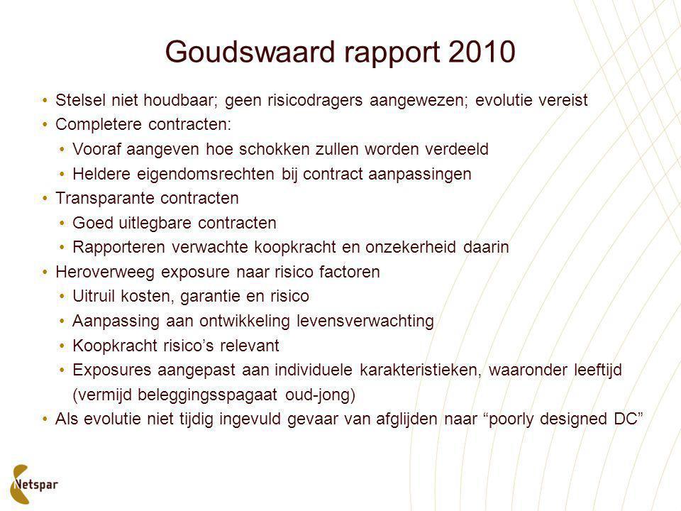 Goudswaard rapport 2010 •Stelsel niet houdbaar; geen risicodragers aangewezen; evolutie vereist •Completere contracten: •Vooraf aangeven hoe schokken