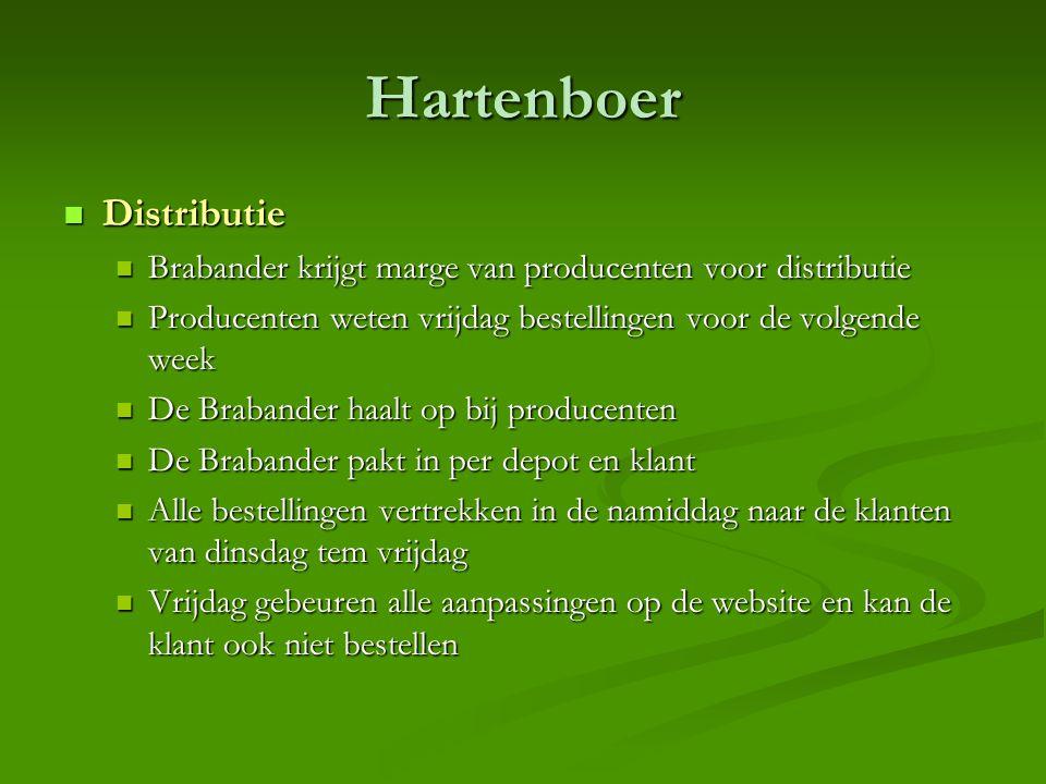 Hartenboer  Distributie  Brabander krijgt marge van producenten voor distributie  Producenten weten vrijdag bestellingen voor de volgende week  De