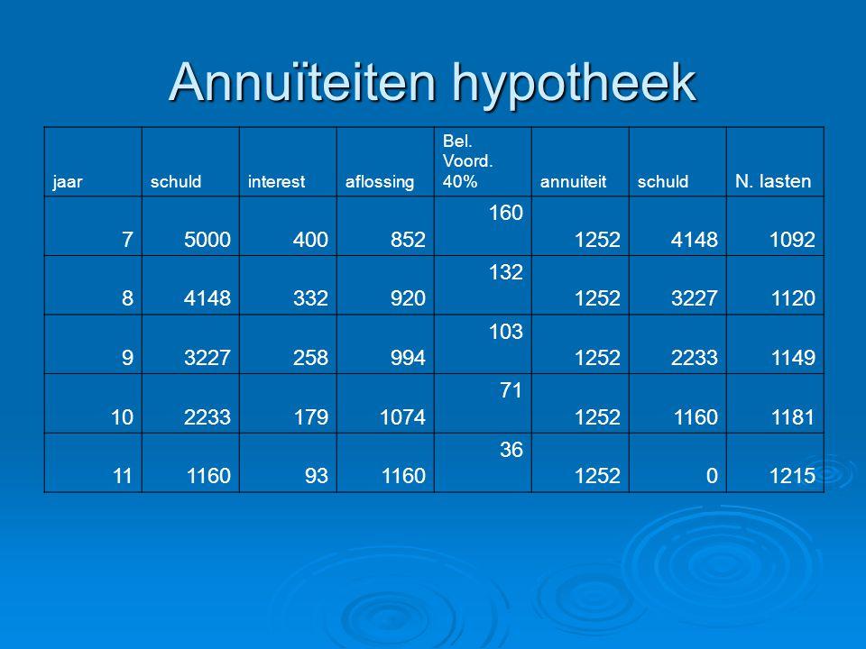 Annuïteiten hypotheek jaarschuldinterestaflossing Bel. Voord. 40% annuiteitschuld N. lasten 75000400852 160 125241481092 84148332920 132 125232271120