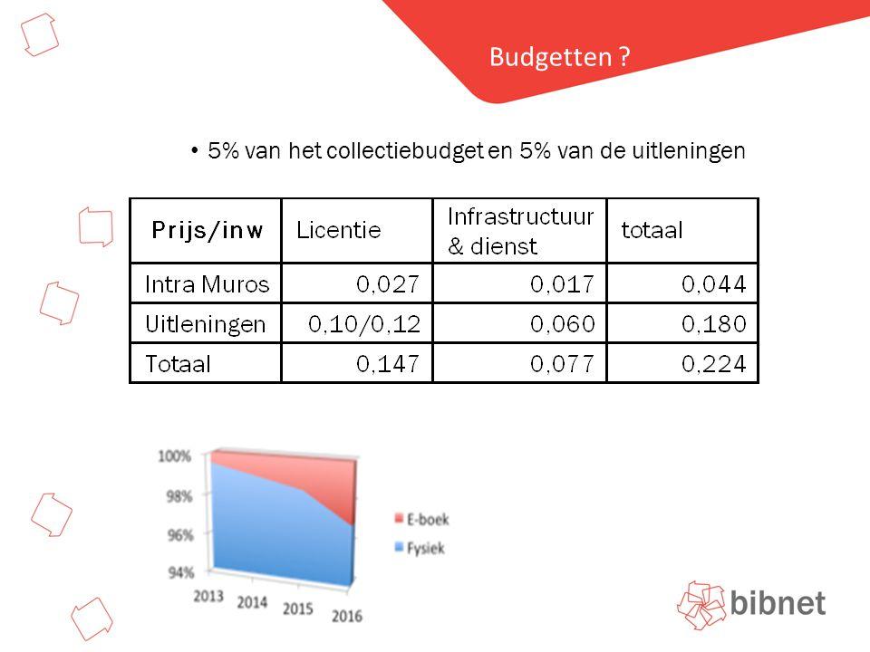 Hier staat de titel Budgetten • 5% van het collectiebudget en 5% van de uitleningen