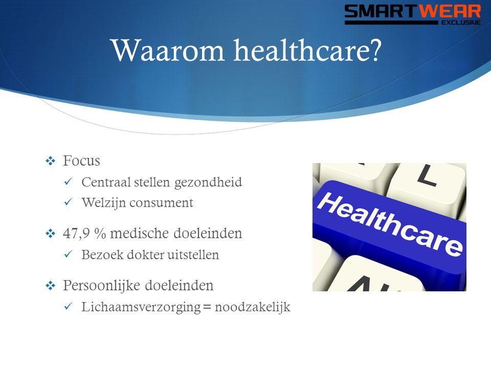 Waarom healthcare?  Focus  Centraal stellen gezondheid  Welzijn consument  47,9 % medische doeleinden  Bezoek dokter uitstellen  Persoonlijke do