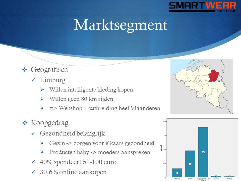 Marktsegment  Geografisch  Limburg  Willen intelligente kleding kopen  Willen geen 80 km rijden  => Webshop + uitbreiding heel Vlaanderen  Koopg