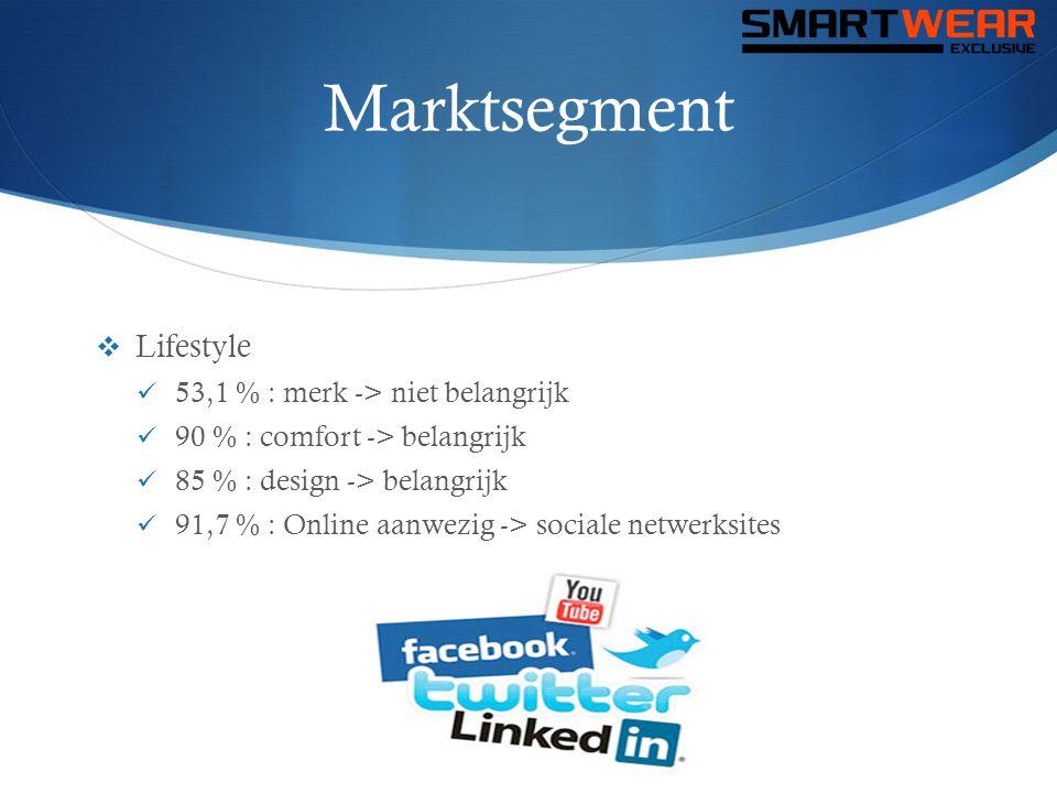Marktsegment  Lifestyle  53,1 % : merk -> niet belangrijk  90 % : comfort -> belangrijk  85 % : design -> belangrijk  91,7 % : Online aanwezig ->