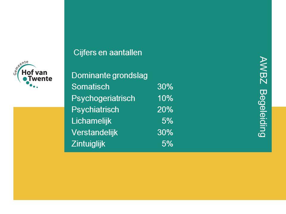 AWBZ Begeleiding Cijfers en aantallen Dominante grondslag Somatisch30% Psychogeriatrisch10% Psychiatrisch20% Lichamelijk 5% Verstandelijk30% Zintuiglijk 5%