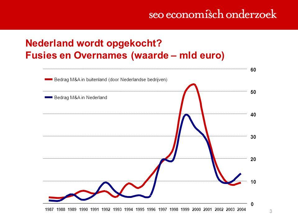 3 Nederland wordt opgekocht? Fusies en Overnames (waarde – mld euro) 0 10 20 30 40 50 60 1987198819891990199119921993199419951996199719981999200020012