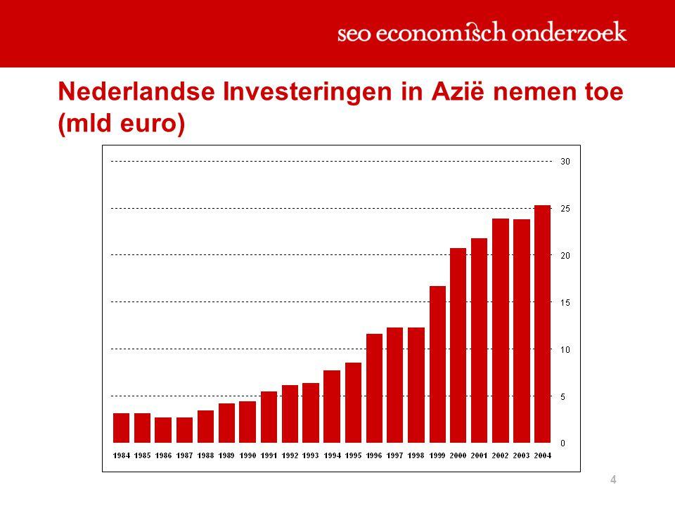4 Nederlandse Investeringen in Azië nemen toe (mld euro)