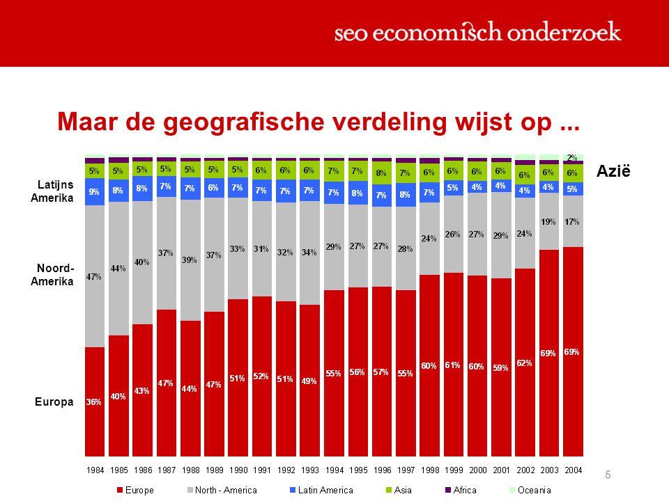 6 Standen Directe Investeringen (mld euro ) In het buitenland In Nederland