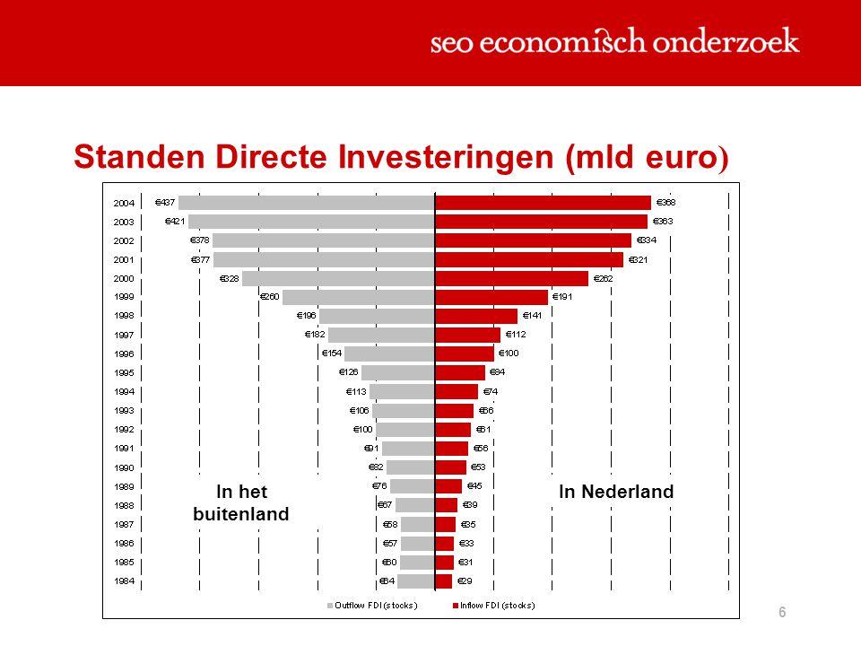 7 Tussenresultaten  Offshoring: min 37.000 banen  Half miljoen Nederlandse werknemers bij buitenlands bedrijf  Off shoring  gevolgen van vergrijzing verzachten  Nederland profiteert als open economie van de sterk van de toegenomen internationale bewegingen zoals off shoring  FDI de laatste jaren sterk gestegen