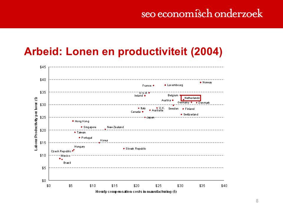 8 Arbeid: Lonen en productiviteit (2004)