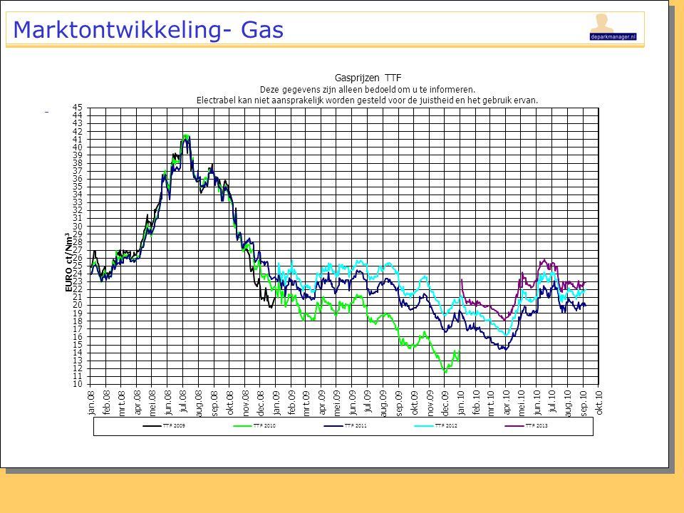 Marktontwikkeling- Gas -