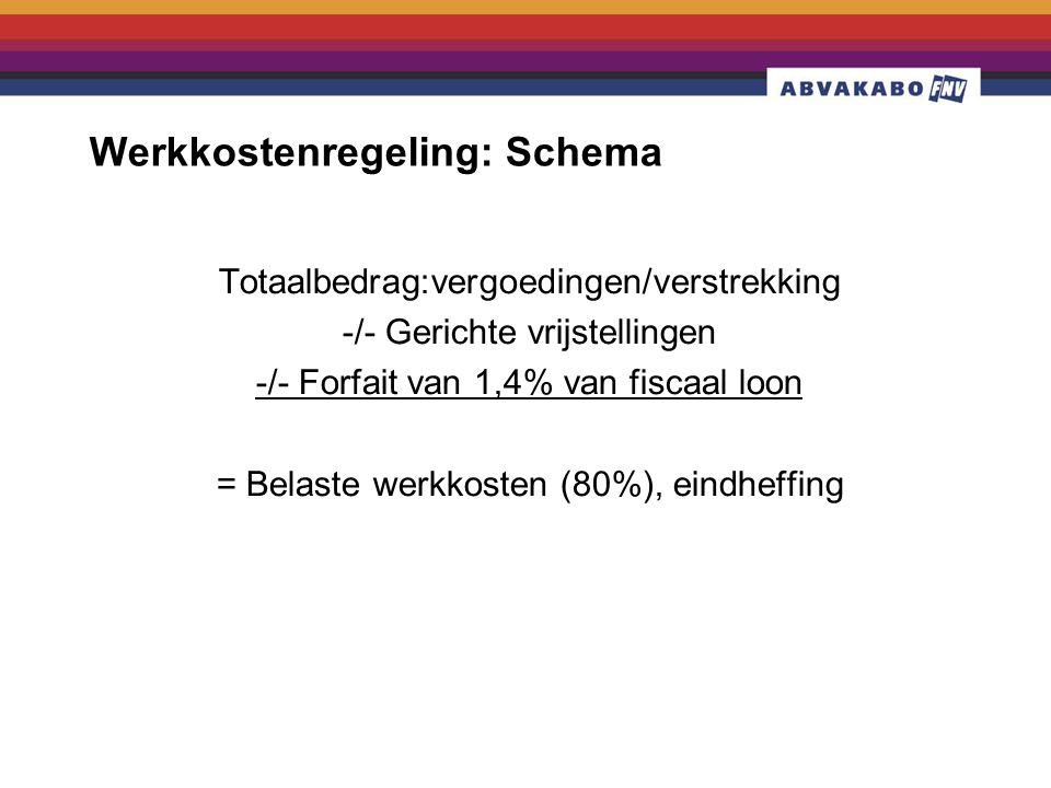 Werkkostenregeling: Schema Totaalbedrag:vergoedingen/verstrekking -/- Gerichte vrijstellingen -/- Forfait van 1,4% van fiscaal loon = Belaste werkkosten (80%), eindheffing