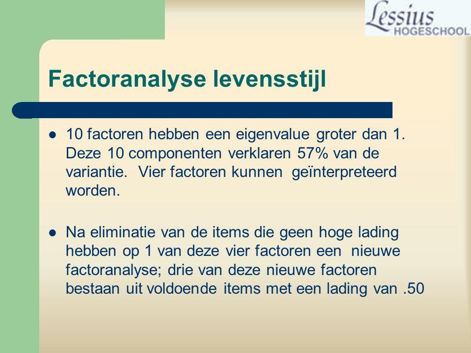 Factoranalyse levensstijl  10 factoren hebben een eigenvalue groter dan 1.