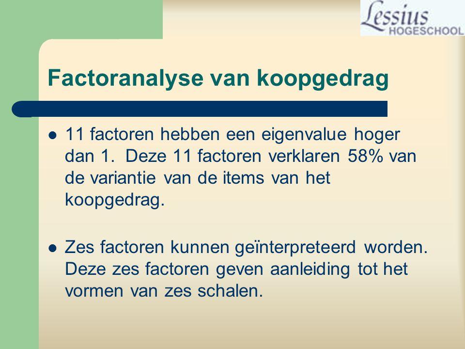 Factoranalyse van koopgedrag  11 factoren hebben een eigenvalue hoger dan 1.
