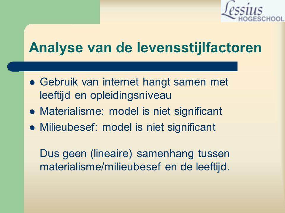 Analyse van de levensstijlfactoren  Gebruik van internet hangt samen met leeftijd en opleidingsniveau  Materialisme: model is niet significant  Milieubesef: model is niet significant Dus geen (lineaire) samenhang tussen materialisme/milieubesef en de leeftijd.