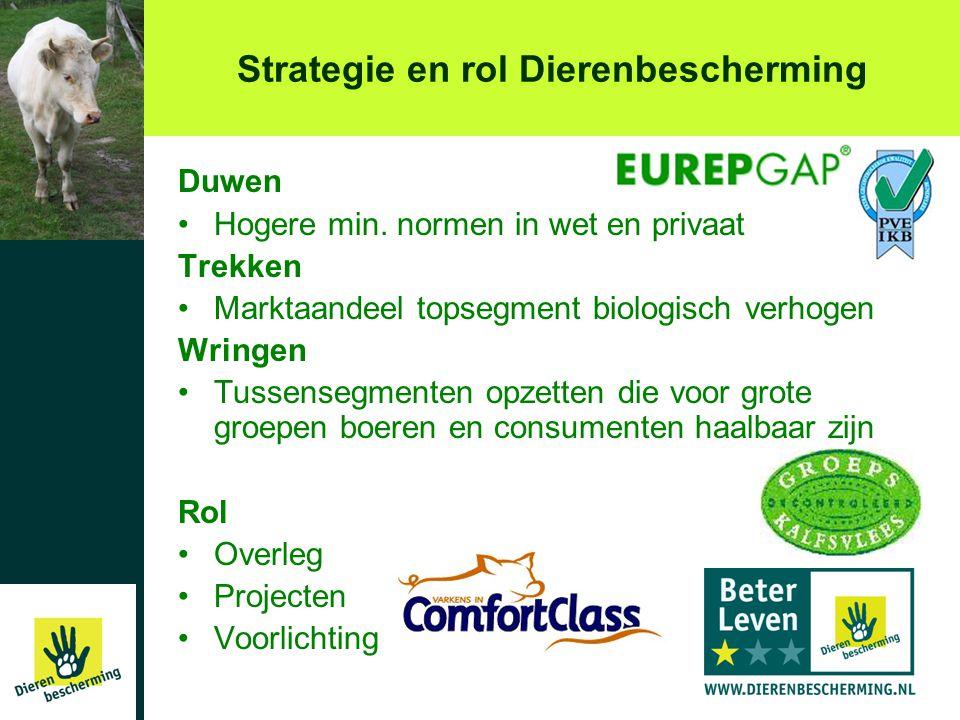 Strategie en rol Dierenbescherming Duwen •Hogere min. normen in wet en privaat Trekken •Marktaandeel topsegment biologisch verhogen Wringen •Tussenseg