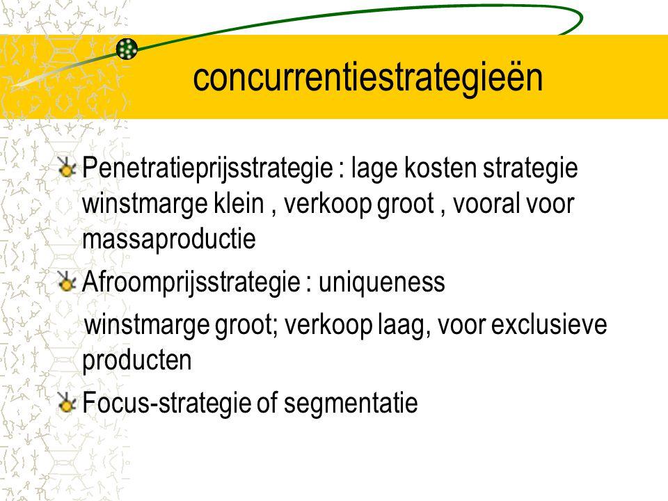concurrentiestrategieën Penetratieprijsstrategie : lage kosten strategie winstmarge klein, verkoop groot, vooral voor massaproductie Afroomprijsstrategie : uniqueness winstmarge groot; verkoop laag, voor exclusieve producten Focus-strategie of segmentatie
