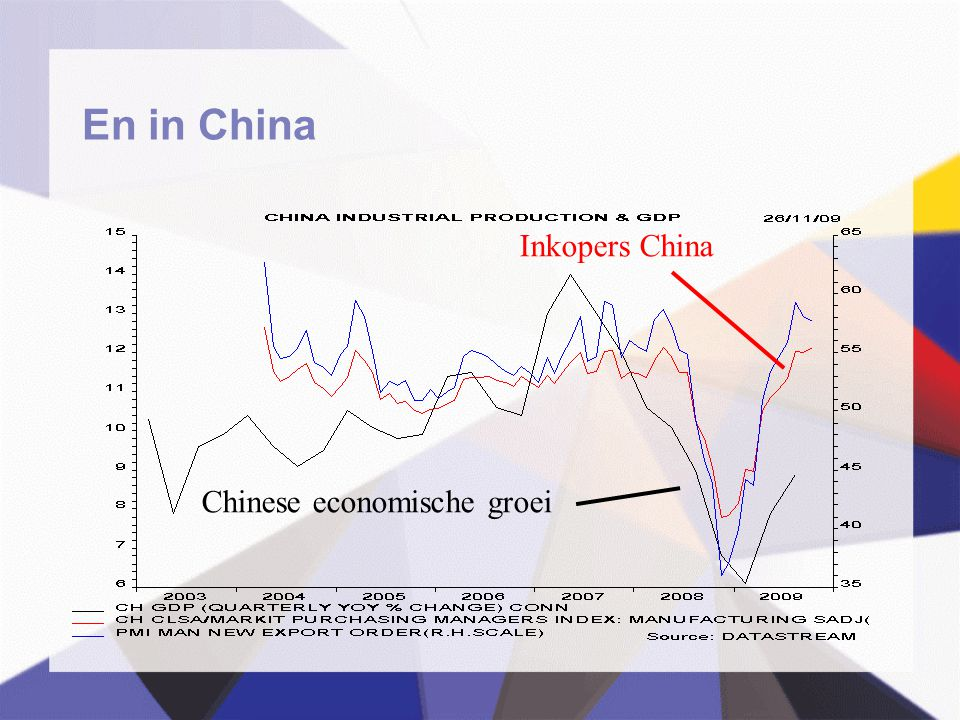 En in China Chinese economische groei Inkopers China