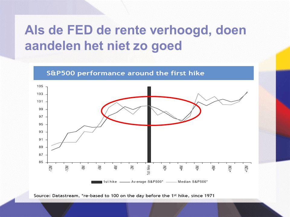Als de FED de rente verhoogd, doen aandelen het niet zo goed